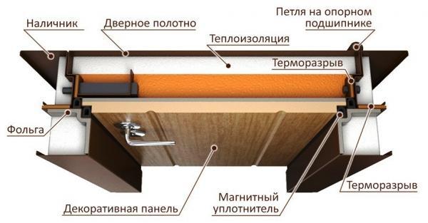 Дверь с терморазрывом по доступной стоимости
