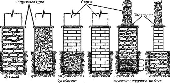 Фундаменты кирпичных (каменных) домов в вопросах и ответах