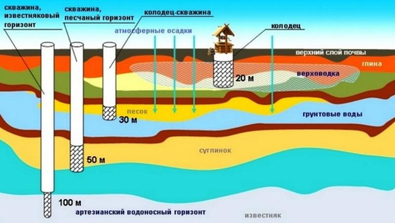 Источники водоснабжения дома: типы, особенности, и какой выбрать