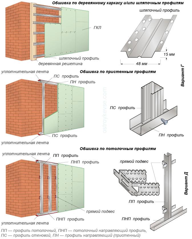 Как выполнить облицовку стен гипсокартоном
