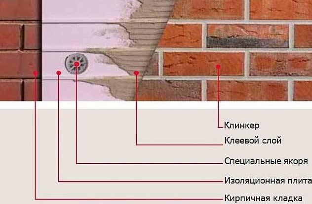 Клинкерная плитка для фасадов — свойства, выбор, облицовка