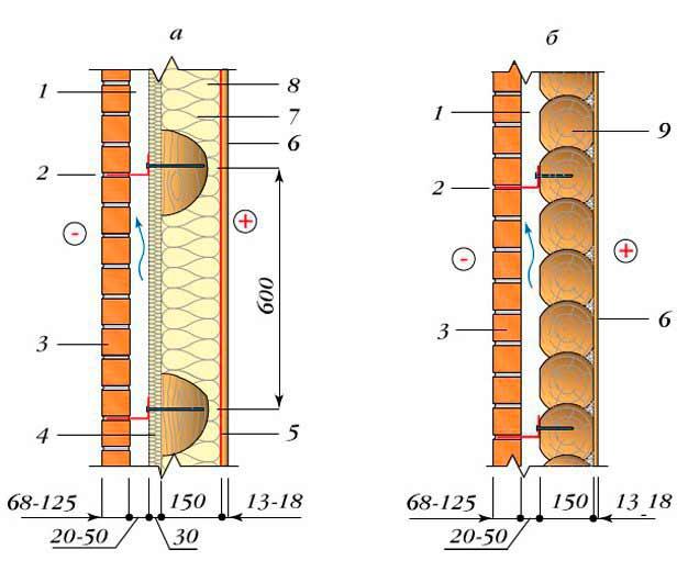 Облицовка деревянных стен по фундаменту