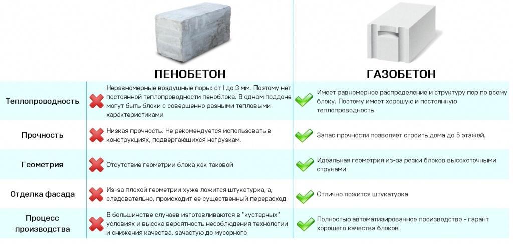 Основные материалы для возведения стен. Газобетон и Пенобетон — характеристики.