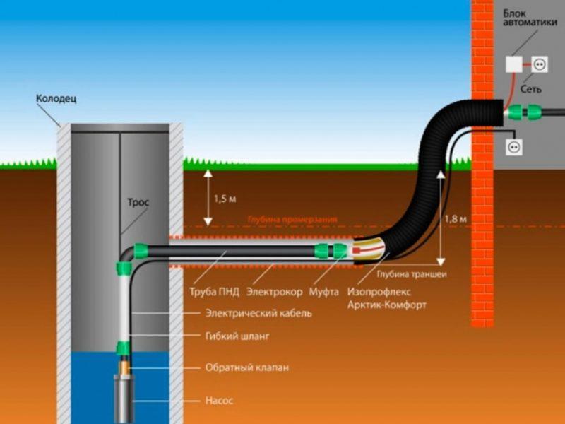Подвести внутренний водопровод к дому. Насосы и автоматика.