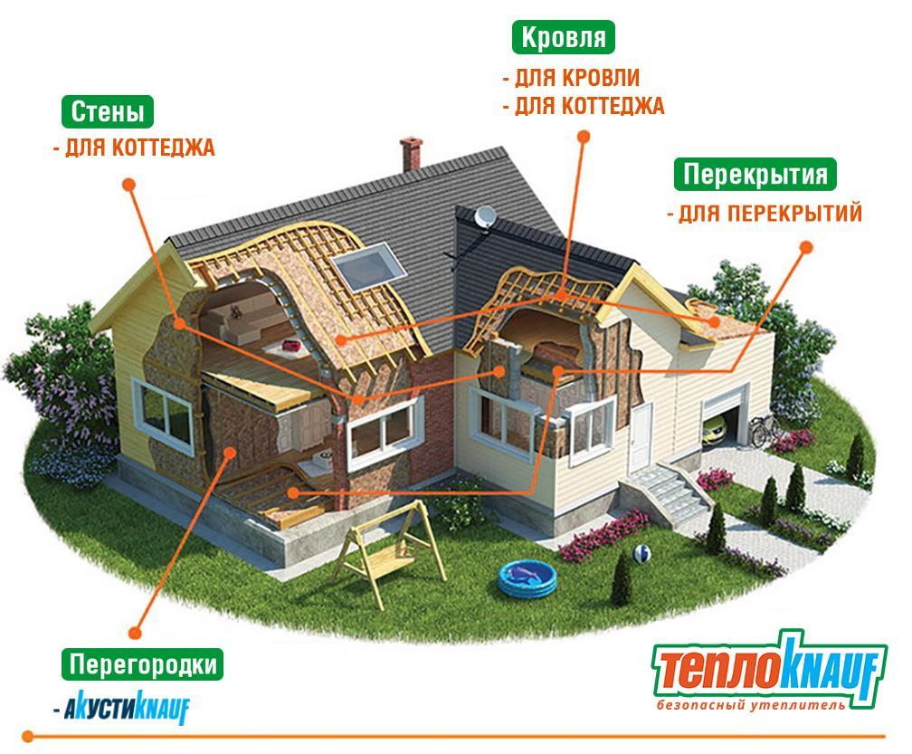 Теплоизоляция дома снаружи и внутри, материалы