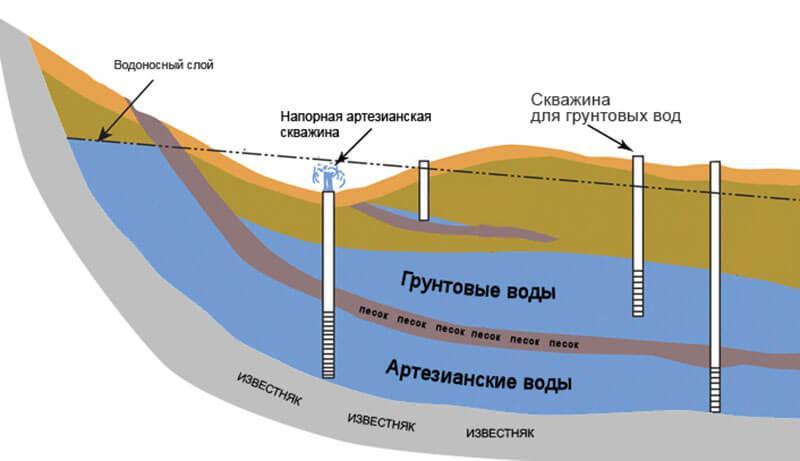 Уровень залегания грунтовых вод и типы грунтов