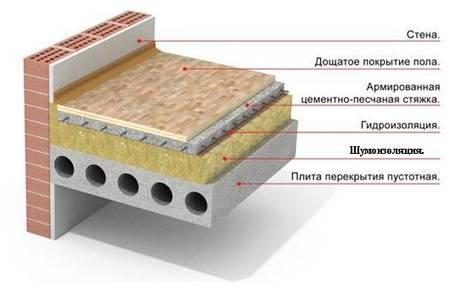 Устройство «плавающей» бетонной стяжки пола